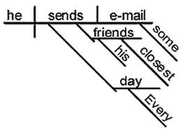 grammar--diagramming sentence