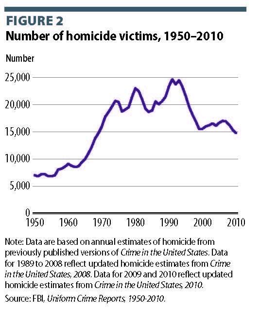 Homicide stats