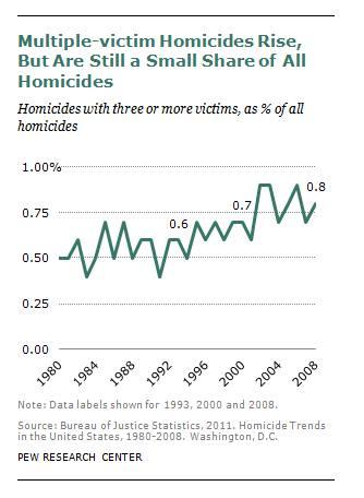 Mass shootings graph