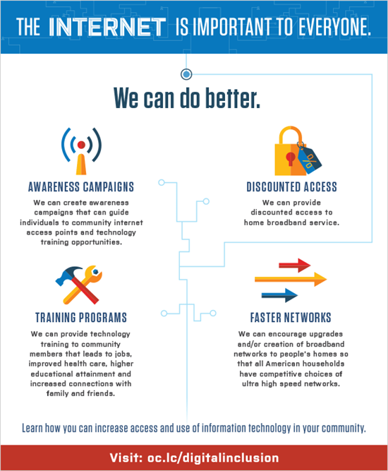 Infographic Digital Access